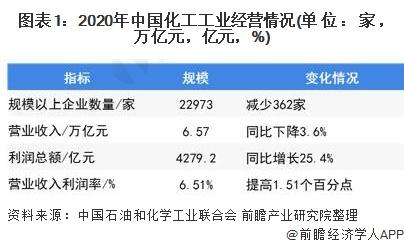 图表1:2020年中国化工工业经营情况(单位:家,万亿元,亿元,%)