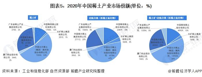 图表5:2020年中国稀土产业市场份额(单位:%)
