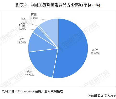 图表2:中国主流珠宝消费品占比情况(单位:%)