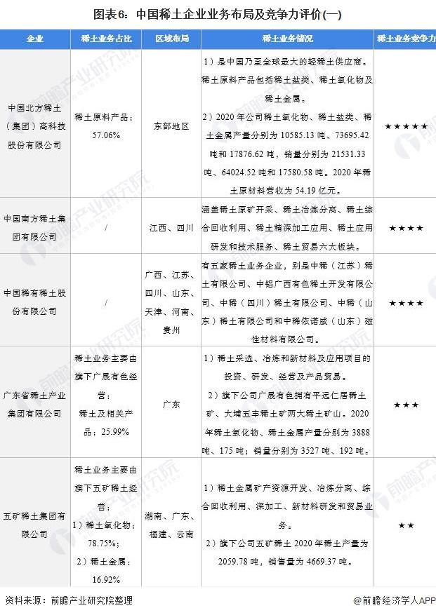 图表6:中国稀土企业业务布局及竞争力评价(一)
