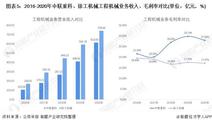 图表5:2016-2020年中联重科、徐工机械工程机械业务收入、毛利率对比(单位:亿元,%)