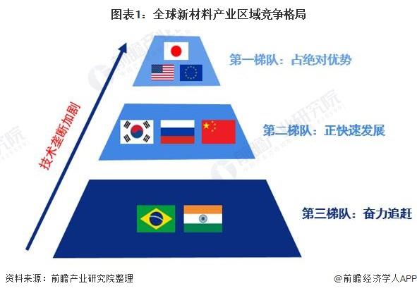 图表1:全球新材料产业区域竞争格局