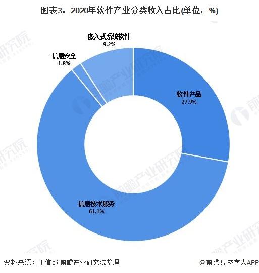 图表3:2020年软件产业分类收入占比(单位:%)