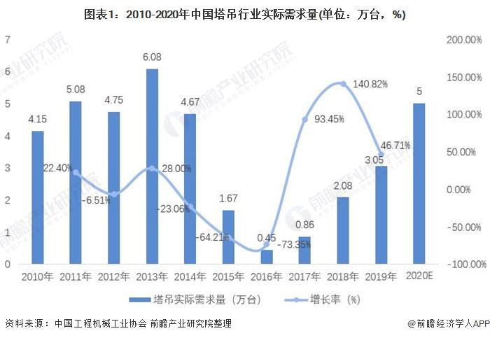 图表1:2010-2020年中国塔吊行业实际需求量(单位:万台,%)
