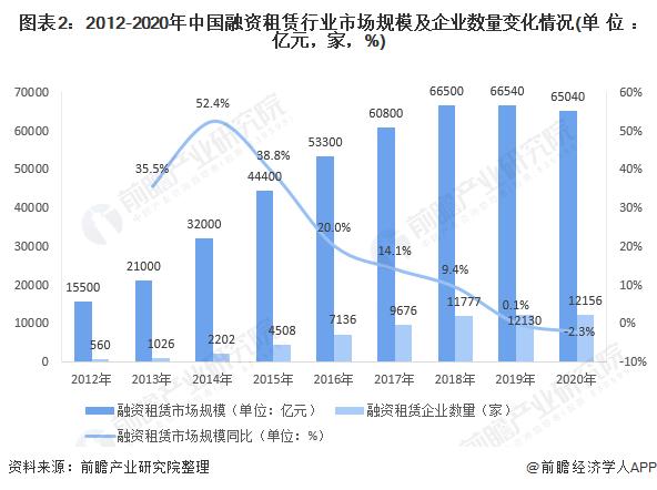 图表2:2012-2020年中国融资租赁行业市场规模及企业数量变化情况(单位:亿元,家,%)