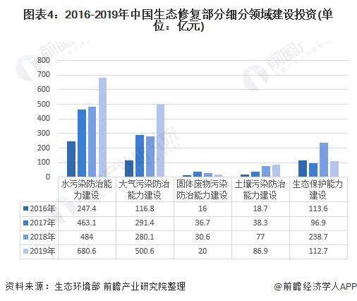 图表4:2016-2019年中国生态修复部分细分领域建设投资(单位:亿元)
