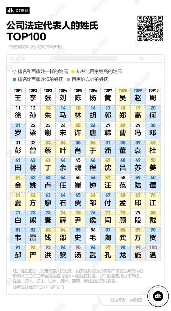 中国姓什么的老板最多,哪些姓氏最成功?