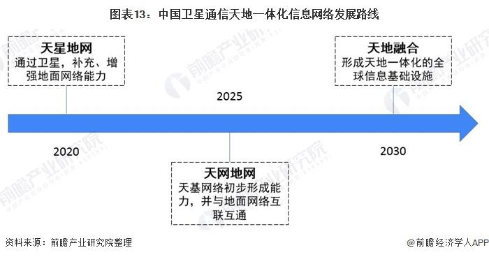 图表13:中国卫星通信天地一体化信息网络发展路线