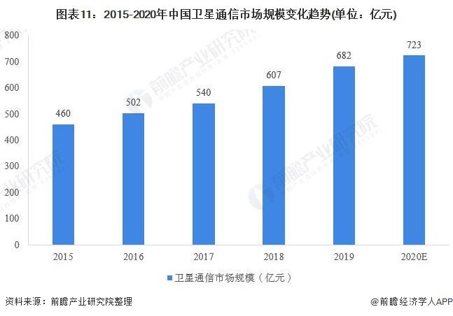 图表11:2015-2020年中国卫星通信市场规模变化趋势(单位:亿元)