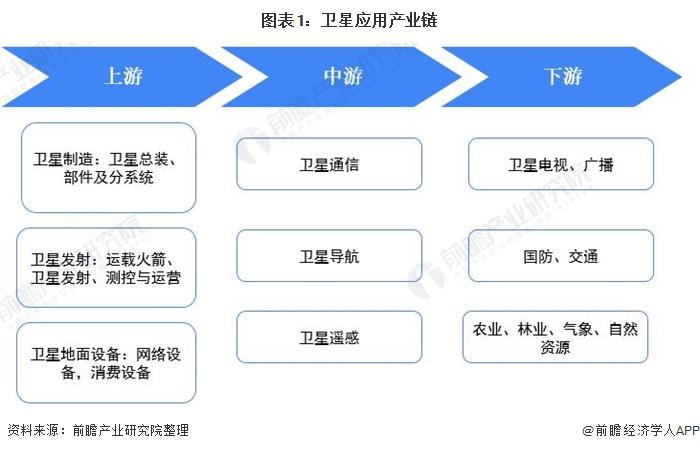 图表1:卫星应用产业链