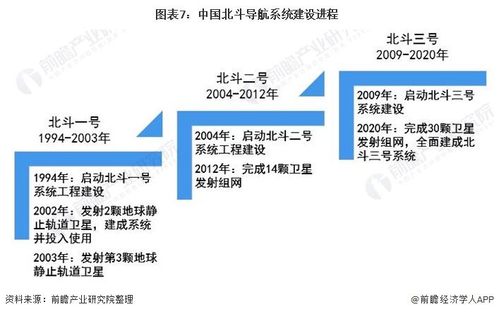 图表7:中国北斗导航系统建设进程