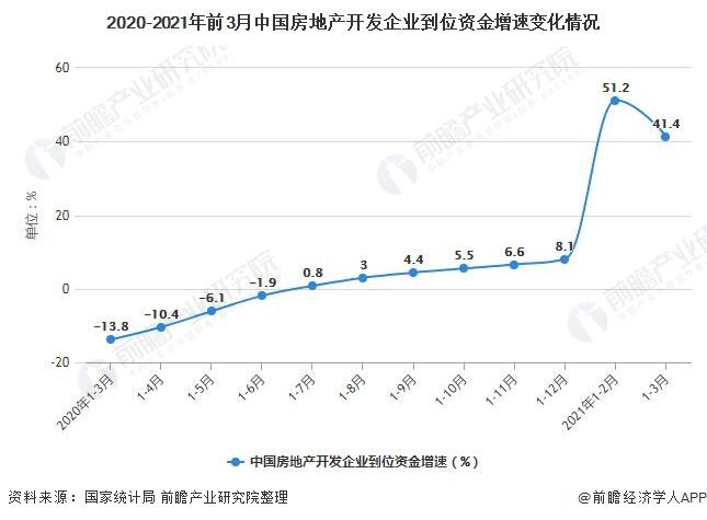 2020-2021年前3月中国房地产开发企业到位资金增速变化情况