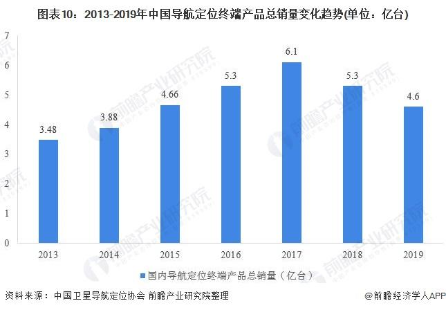 图表10:2013-2019年中国导航定位终端产品总销量变化趋势(单位:亿台)