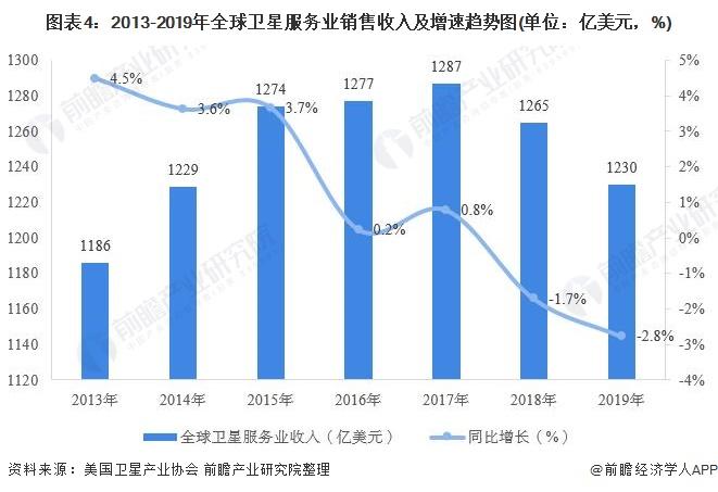 图表4:2013-2019年全球卫星服务业销售收入及增速趋势图(单位:亿美元,%)