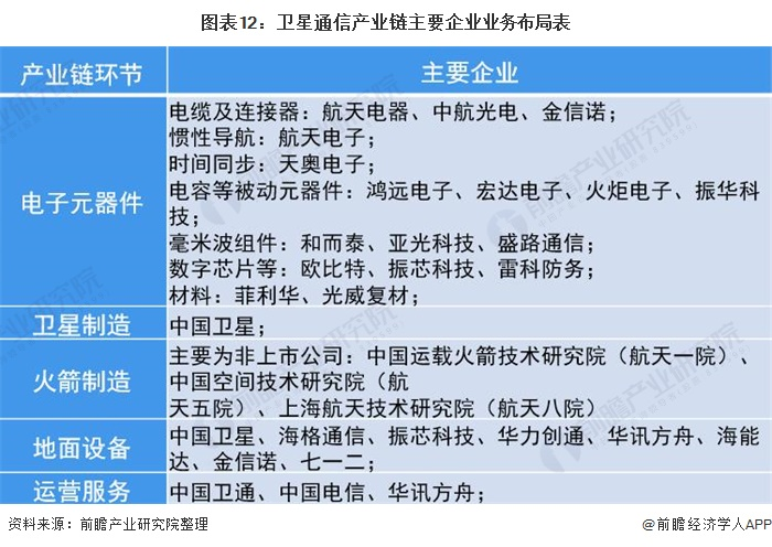 图表12:卫星通信产业链主要企业业务布局表