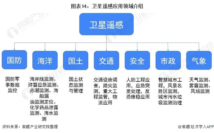 图表14:卫星遥感应用领域介绍