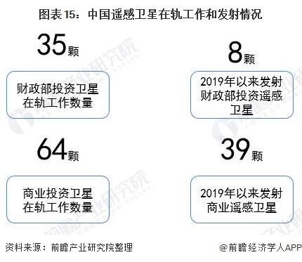 图表15:中国遥感卫星在轨工作和发射情况