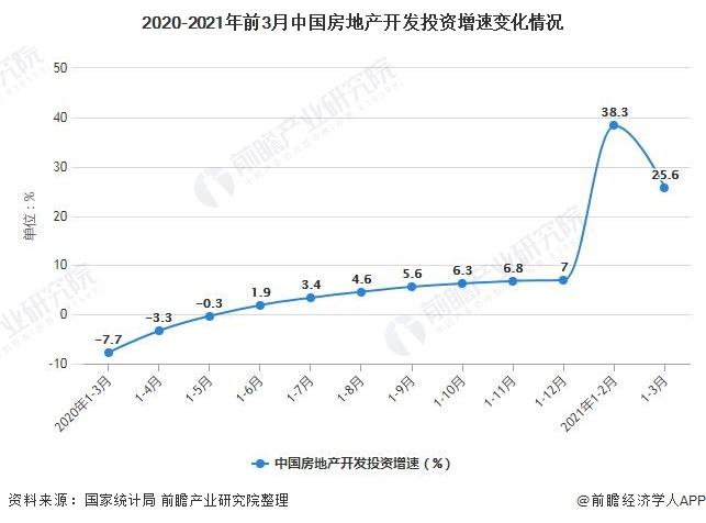 2020-2021年前3月中国房地产开发投资增速变化情况