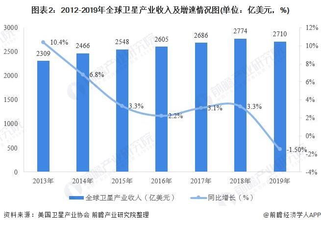 图表2:2012-2019年全球卫星产业收入及增速情况图(单位:亿美元,%)