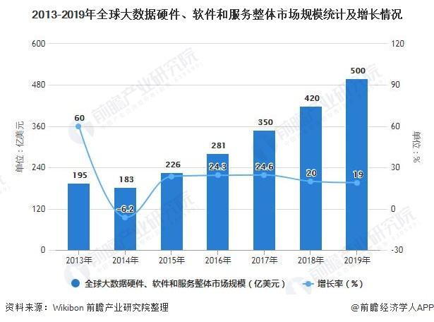 2013-2019年全球大数据硬件、软件和服务整体市场规模统计及增长情况