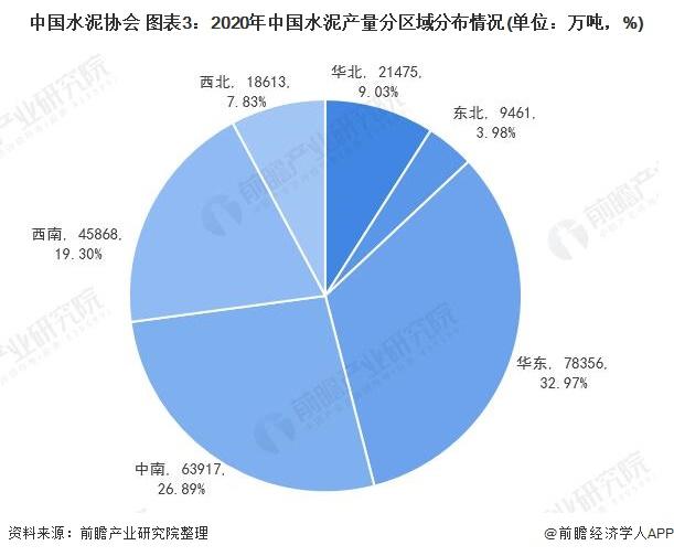 中国水泥协会 图表3:2020年中国水泥产量分区域分布情况(单位:万吨,%)