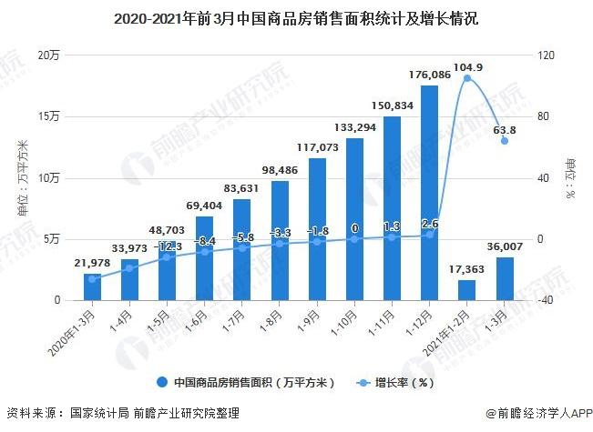 2020-2021年前3月中国商品房销售面积统计及增长情况