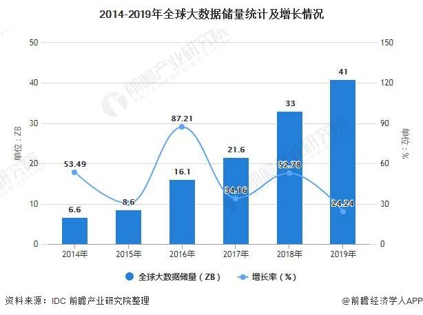 2014-2019年全球大数据储量统计及增长情况
