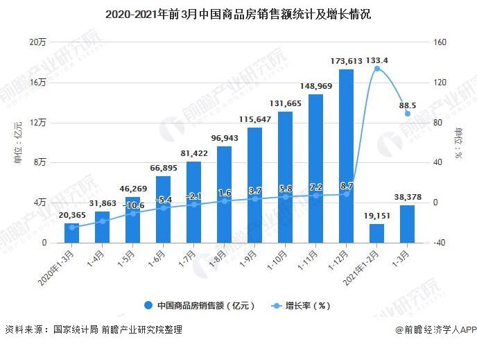 2020-2021年前3月中国商品房销售额统计及增长情况
