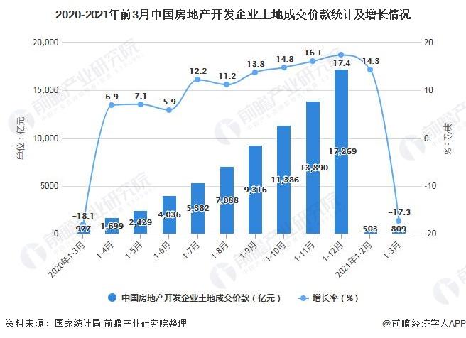 2020-2021年前3月中国房地产开发企业土地成交价款统计及增长情况
