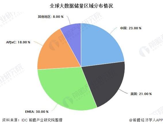 全球大数据储量区域分布情况