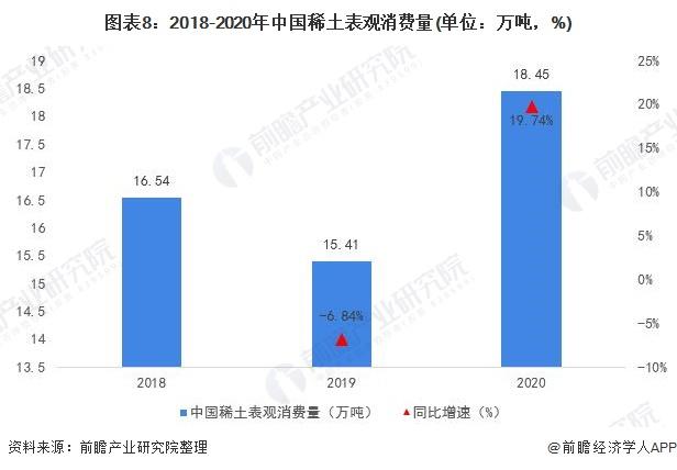 图表8:2018-2020年中国稀土表观消费量(单位:万吨,%)