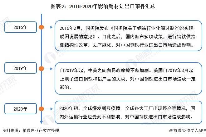 图表2:2016-2020年影响钢材进出口事件汇总