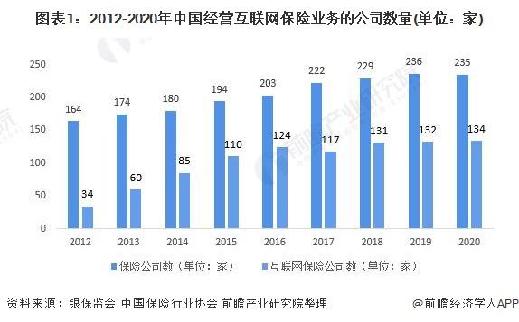 图表1:2012-2020年中国经营互联网保险业务的公司数量(单位:家)