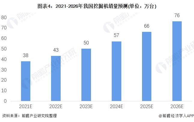 图表4:2021-2026年我国挖掘机销量预测(单位:万台)