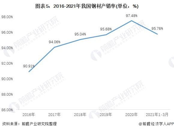 图表5:2016-2021年我国钢材产销率(单位:%)