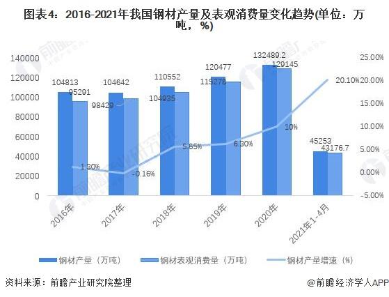 图表4:2016-2021年我国钢材产量及表观消费量变化趋势(单位:万吨,%)