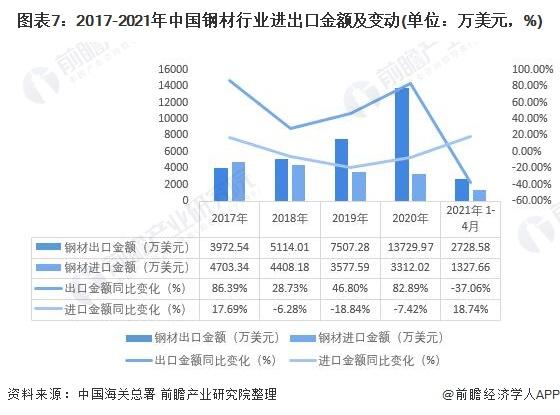 图表7:2017-2021年中国钢材行业进出口金额及变动(单位:万美元,%)