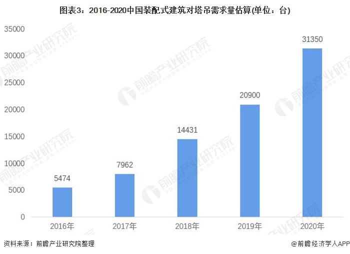 图表3:2016-2020中国装配式建筑对塔吊需求量估算(单位:台)