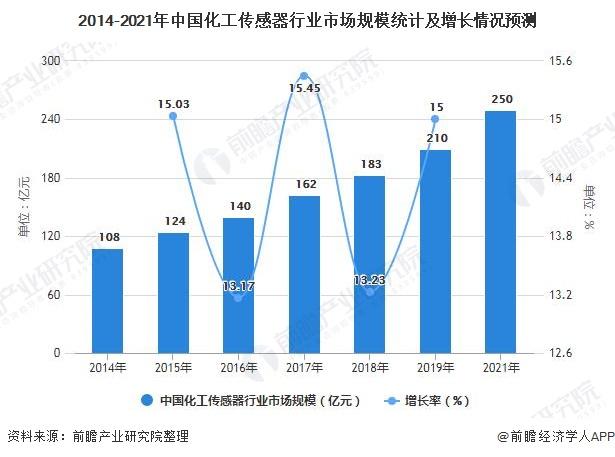 2014-2021年中国化工传感器行业市场规模统计及增长情况预测