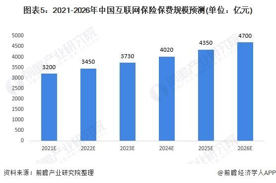 图表5:2021-2026年中国互联网保险保费规模预测(单位:亿元)