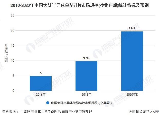 2016-2020年中国大陆半导体单晶硅片市场规模(按销售额)统计情况及预测