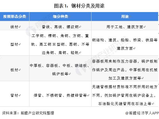 图表1:钢材分类及用途