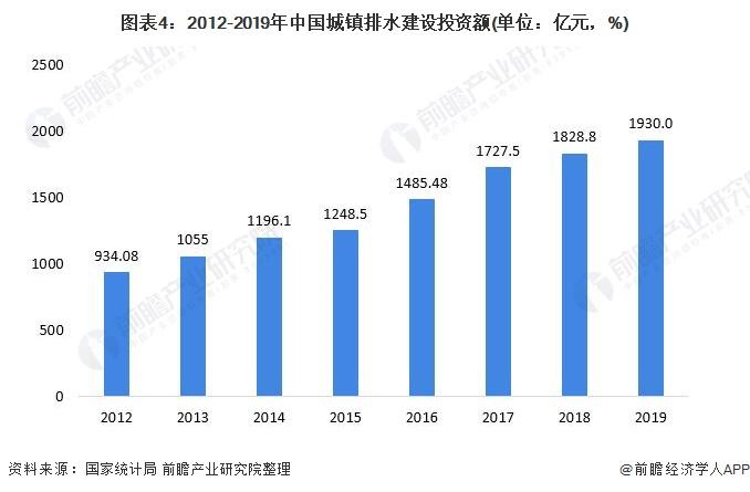 图表4:2012-2019年中国城镇排水建设投资额(单位:亿元,%)