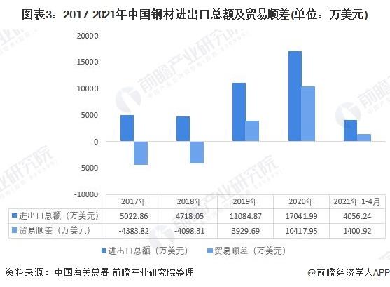 图表3:2017-2021年中国钢材进出口总额及贸易顺差(单位:万美元)
