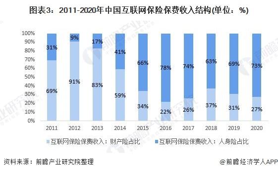 图表3:2011-2020年中国互联网保险保费收入结构(单位:%)