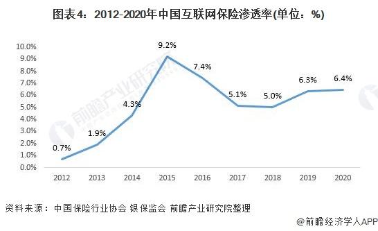 图表4:2012-2020年中国互联网保险渗透率(单位:%)