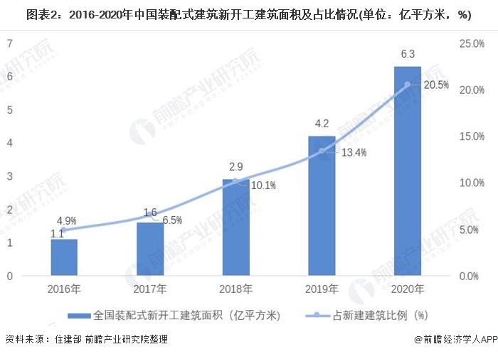 图表2:2016-2020年中国装配式建筑新开工建筑面积及占比情况(单位:亿平方米,%)