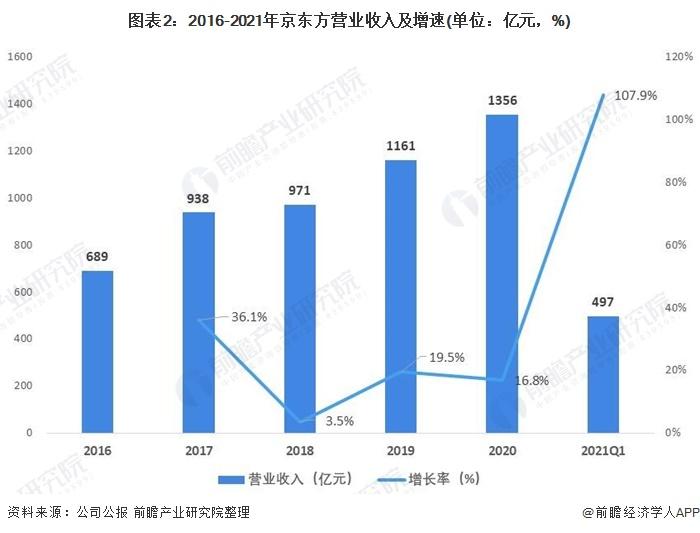 图表2:2016-2021年京东方营业收入及增速(单位:亿元,%)