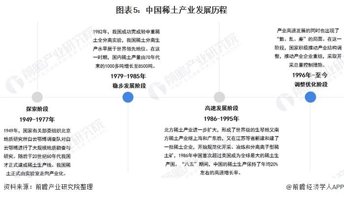 图表5:中国稀土产业发展历程