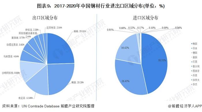 图表9:2017-2020年中国钢材行业进出口区域分布(单位:%)